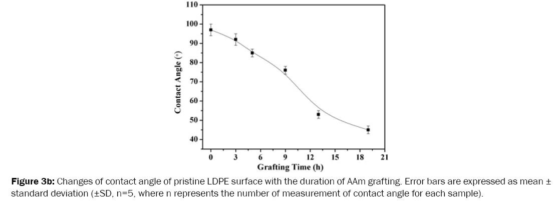 medicinal-organic-chemistry-pristine-LDPE-surface