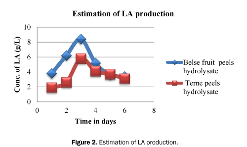 microbiology-and-biotechnology-LA-production