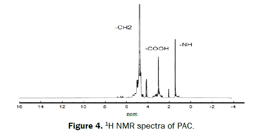 microbiology-and-biotechnology-NMR-spectra