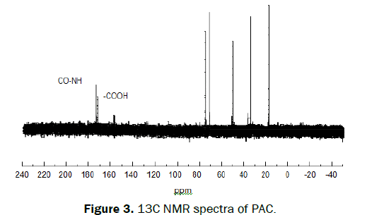 microbiology-and-biotechnology-NMR-spectra-of-PAC