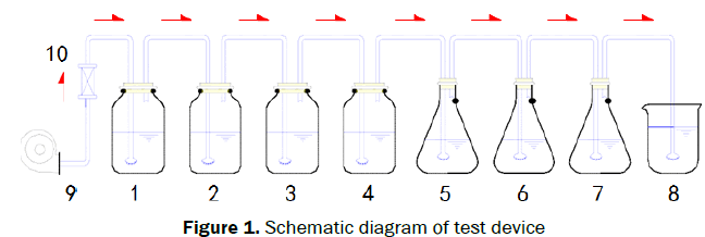 microbiology-and-biotechnology-test-device