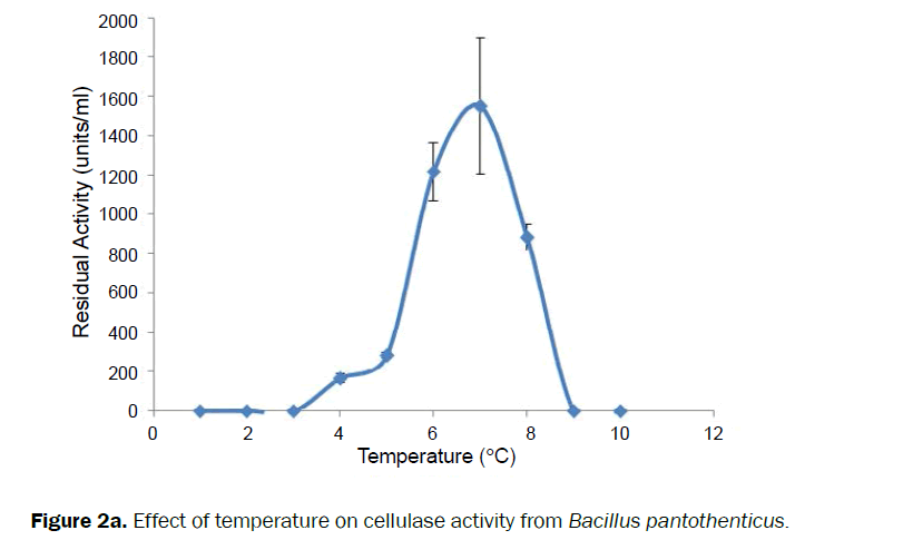 microbiology-biotechnology-Effect-temperature