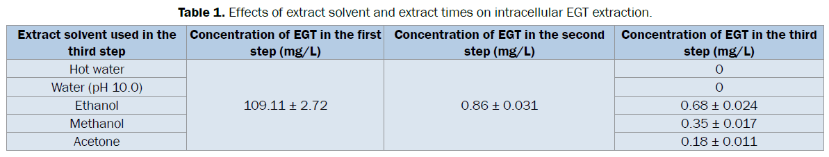 microbiology-biotechnology-Effects-extract-solvent