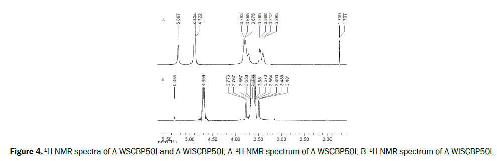microbiology-biotechnology-NMR-spectra