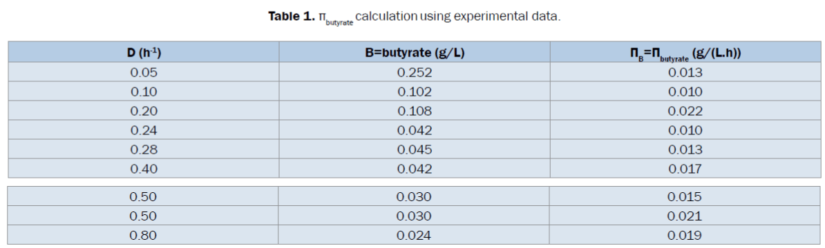microbiology-biotechnology-calculation-experimental-data