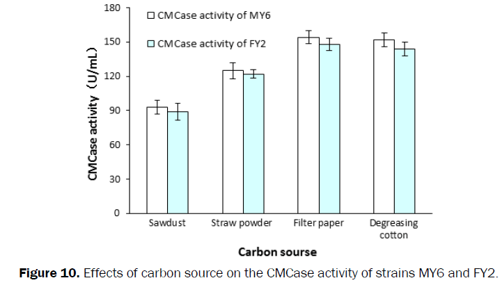 microbiology-biotechnology-carbon-source-CMCase