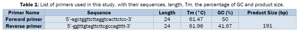 microbiology-biotechnology-sequences-length-Tm