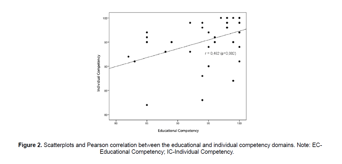 nursing-and-health-sciences-Pearson-correlation