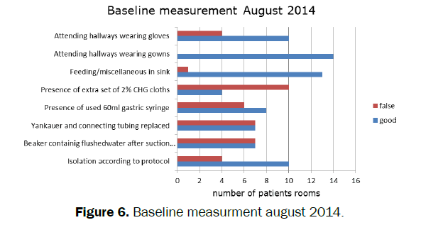 nursing-health-sciences-Baseline-measurment-august