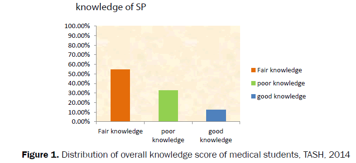 nursing-health-sciences-knowledge-score-medical-students