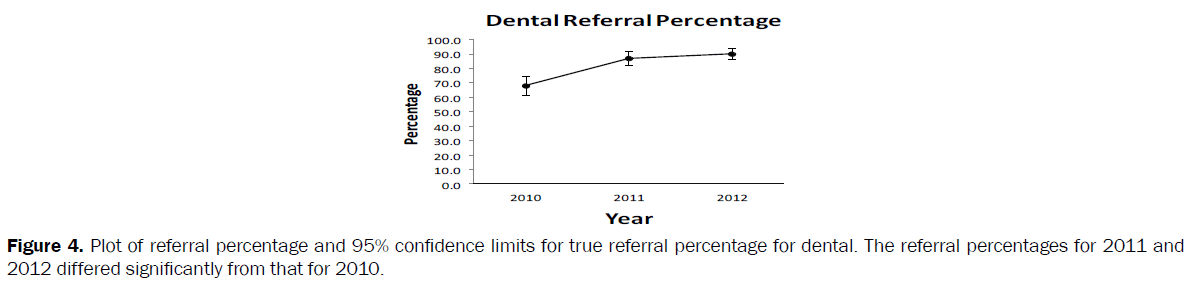 nursing-health-sciences-limits-true-referral-percentage-dental
