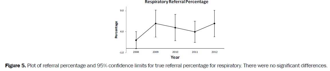 nursing-health-sciences-limits-true-referral-percentage-respiratory
