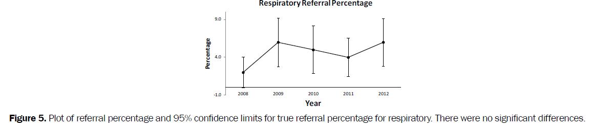 nursing-health-sciences-limits-true-referral-percentage-respiratory