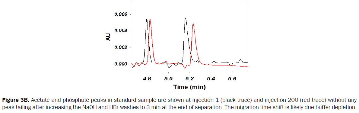 pharmaceutical-analysis-Acetate-phosphate-peaks