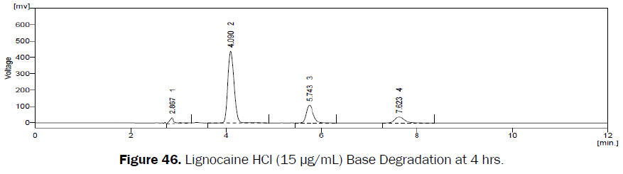 pharmaceutical-analysis-Base-Degradation