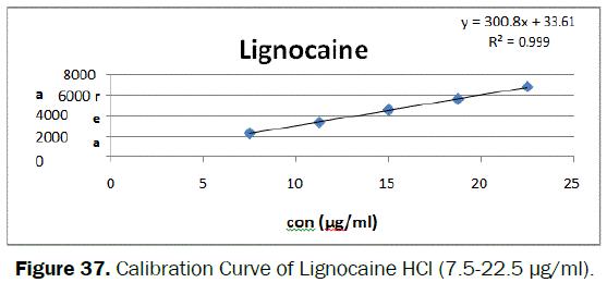 pharmaceutical-analysis-Calibration-Curve-Lignocaine