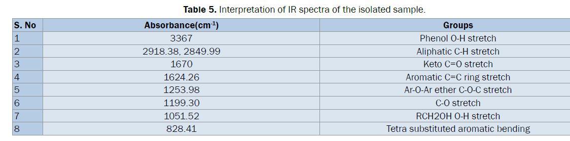 pharmaceutical-analysis-IR-spectra