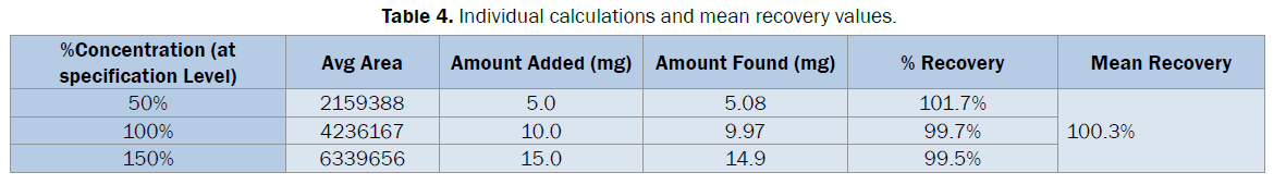 pharmaceutical-analysis-Individual-calculations