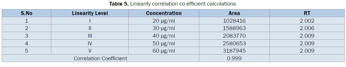pharmaceutical-analysis-Linearity-correlation