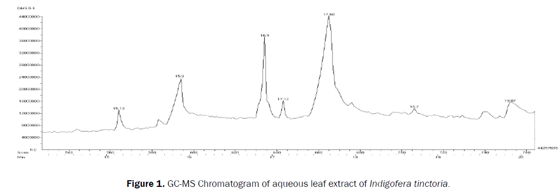 pharmaceutical-analysis-MS-Chromatogram