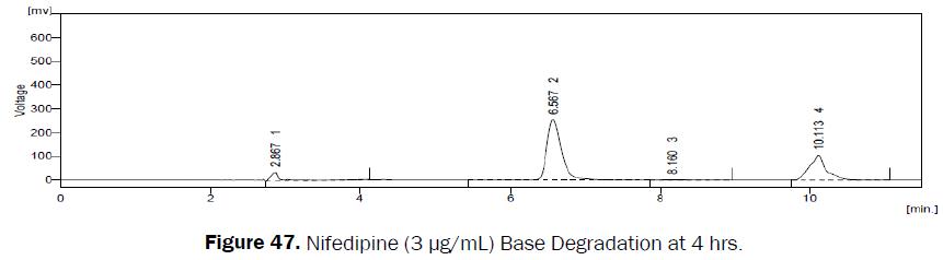 pharmaceutical-analysis-Nifedipine-Base-Degradation