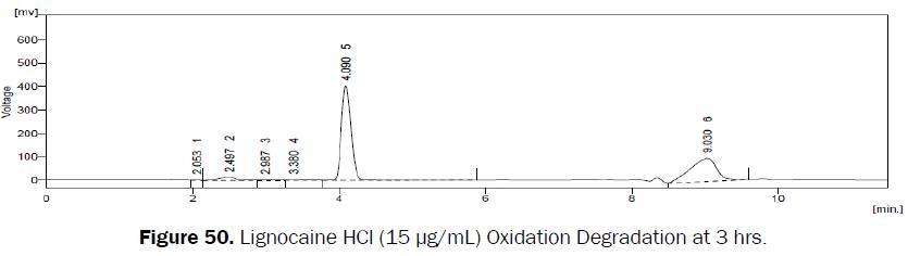 pharmaceutical-analysis-Oxidation-Degradation