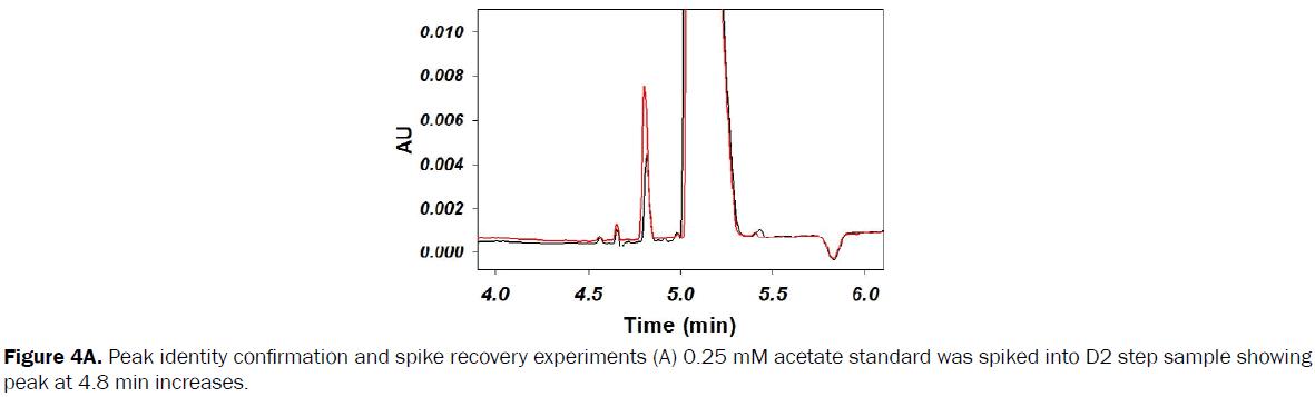 pharmaceutical-analysis-Peak-identity-confirmation