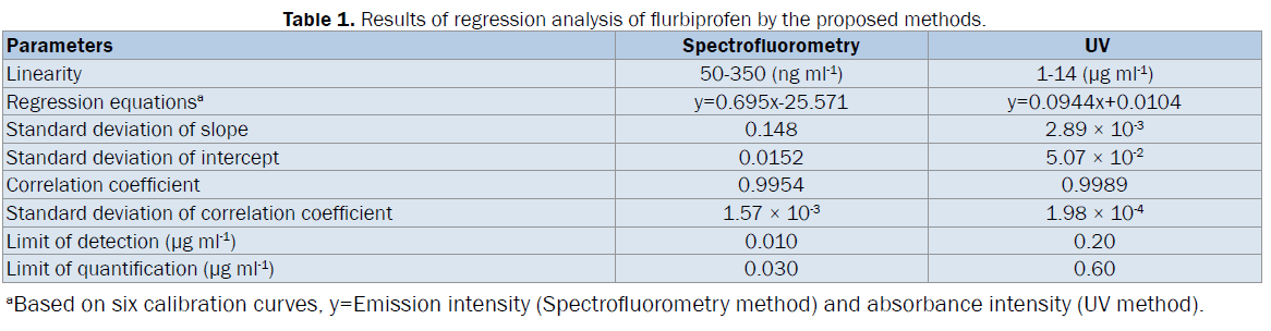 pharmaceutical-analysis-Results-regression