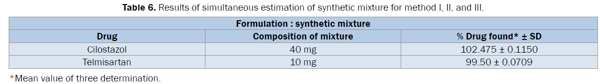 pharmaceutical-analysis-Results-simultaneous