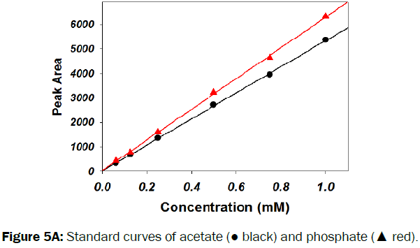 pharmaceutical-analysis-Standard-curves-acetate