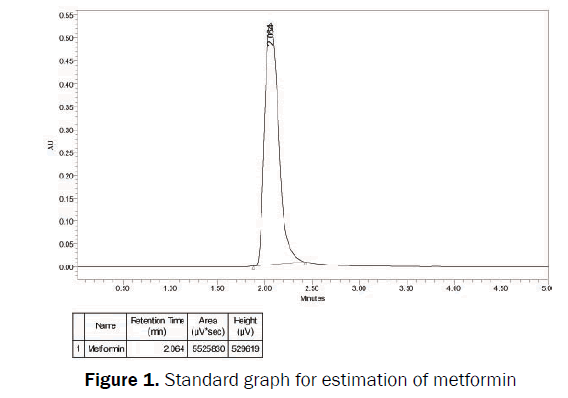 pharmaceutical-analysis-Standard-graph