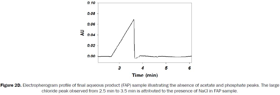 pharmaceutical-analysis-final-aqueous-product