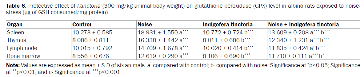 pharmaceutical-analysis-glutathione-peroxidase
