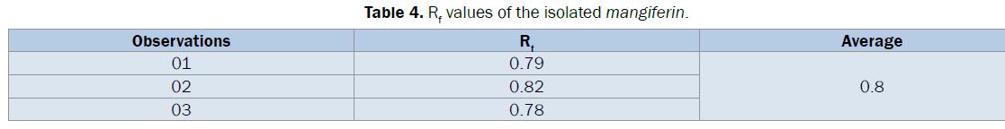 pharmaceutical-analysis-isolated-mangiferin