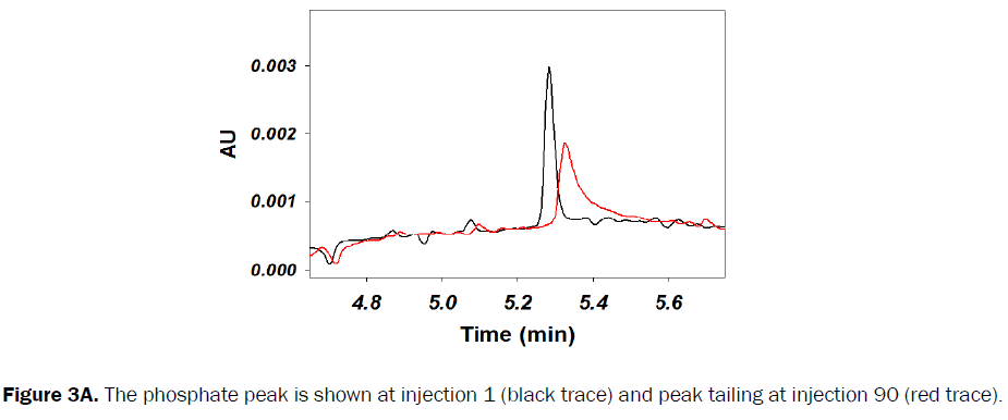 pharmaceutical-analysis-peak-tailing-injection