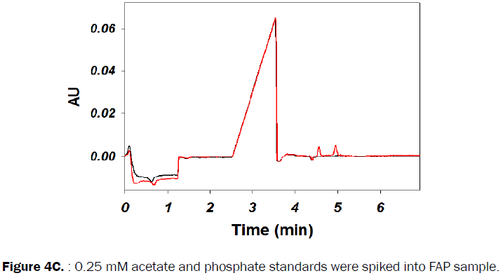 pharmaceutical-analysis-phosphate-standards-spiked
