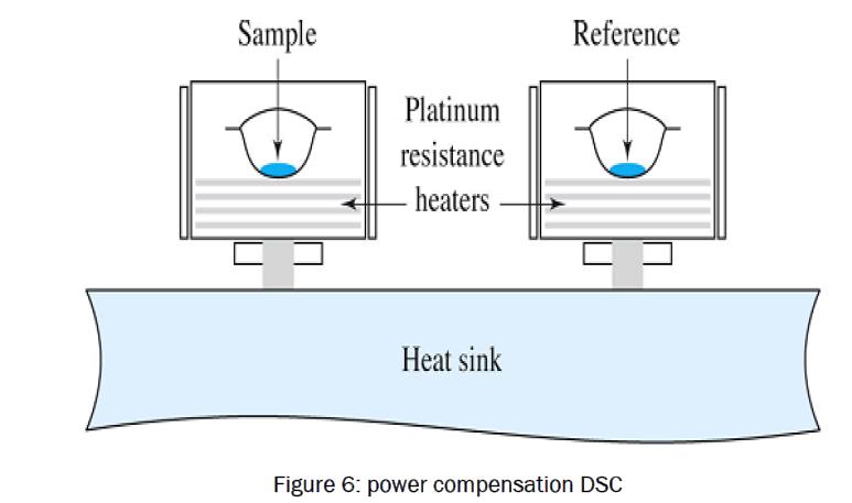 Differential Scanning Calorimetry A Review Open Access Journals