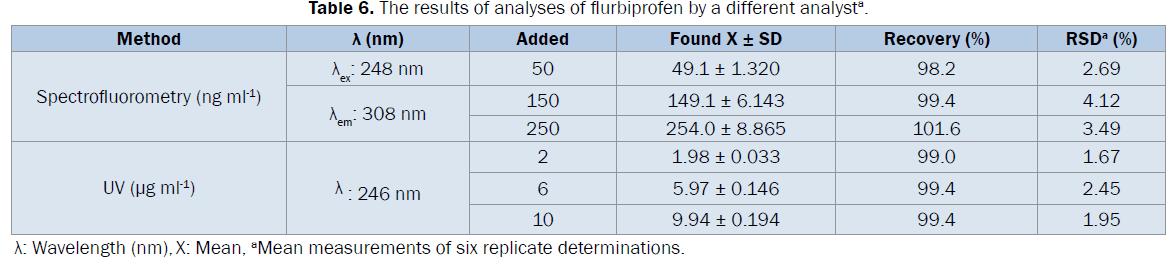 pharmaceutical-analysis-results-analyses