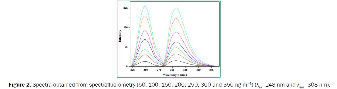 pharmaceutical-analysis-spectrofluorometry