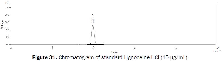 pharmaceutical-analysis-standard-Lignocaine-HCl