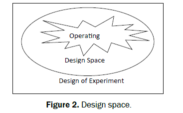 Quality by design open access journals for Quality of space in architecture