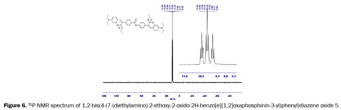 pharmaceutical-science-NMR-spectrum