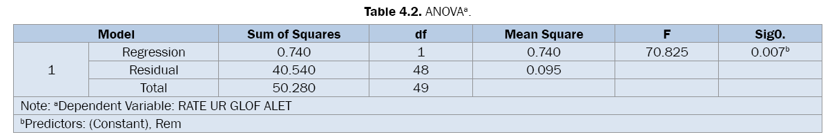 pharmaceutical-sciences-ANOVA