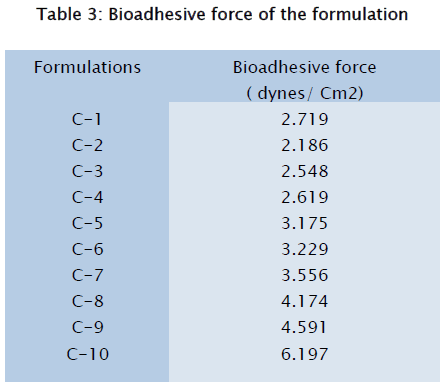 pharmaceutical-sciences-Bioadhesive-force-formulation