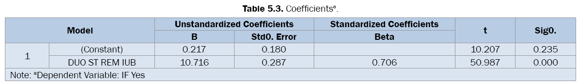pharmaceutical-sciences-Coefficients