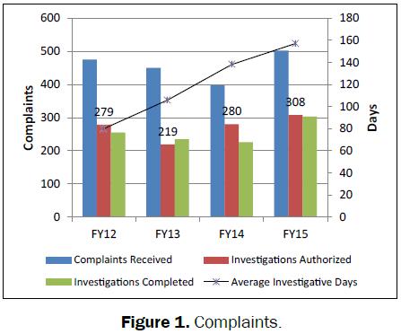 pharmaceutical-sciences-Complaints
