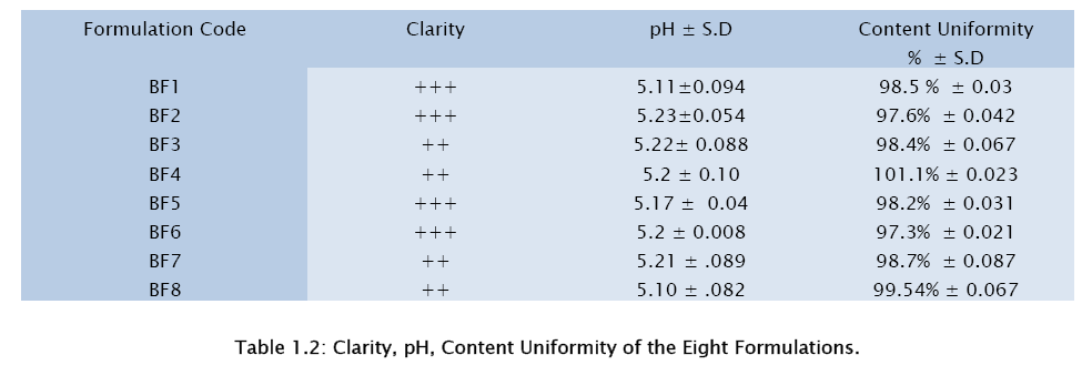 pharmaceutical-sciences-Content-Uniformity
