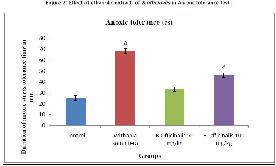 pharmaceutical-sciences-Effect-ethanolic-Anoxic-tolerance