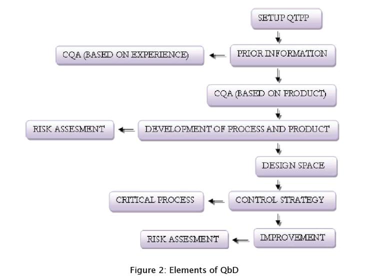 pharmaceutical-sciences-Elements-QbD