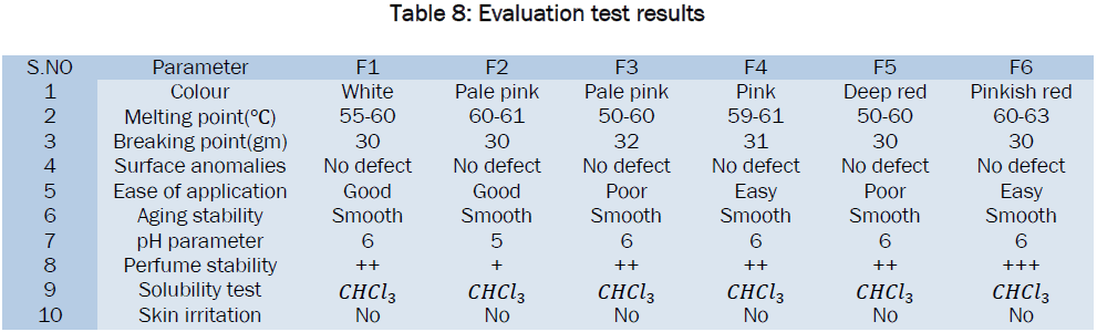 Formulation and Evaluation of Natural Lipstick from Coloured